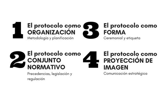 El protocolo como ORGANIZACIÓN
